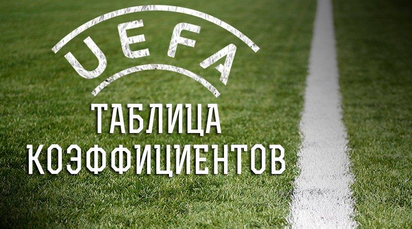 Таблица коэффициентов УЕФА: какое место занимает Украина?