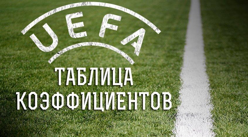 Украина догоняет Россию. Таблица коэффициентов УЕФА по состоянию на 26.08.2021