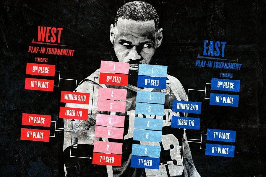 Новый формат выхода команд в плей-офф НБА